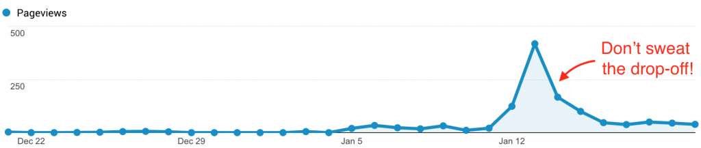 first month page views graph from Google Analytics